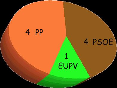 Regidors per partits